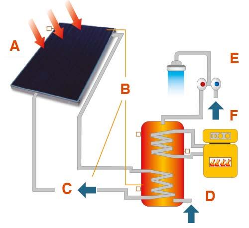 domovip_solare_funzionamento-impianto